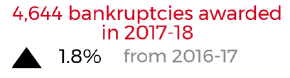 bankruptcies awarded